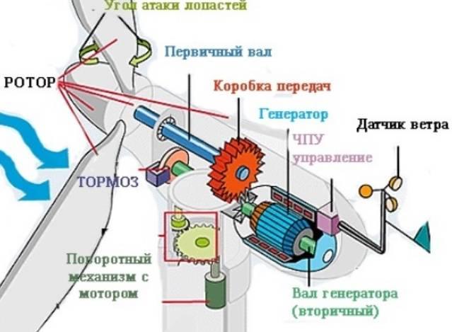 Ветрогенератор для дома - 100 фото самодельных и фирменных устройств