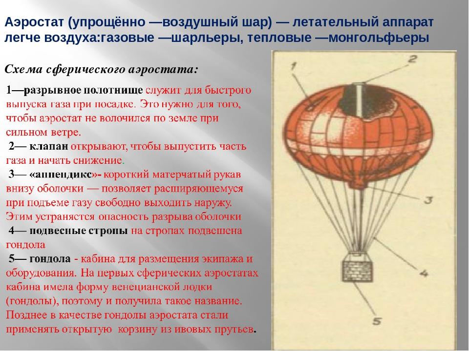 Первые летательные аппараты и «рождение» самолета