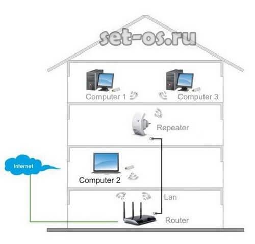 Какая дальность wifi. как увеличить дальность действия и радиус приема wifi?