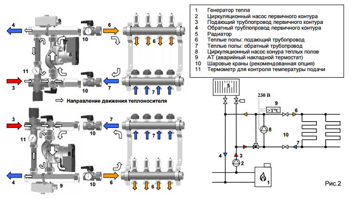 Коллекторная система отопления частного дома - схема разводки