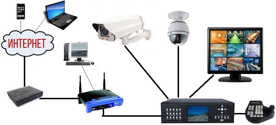 Видеонаблюдение через компьютер с помощью аналоговых, ip и web камер