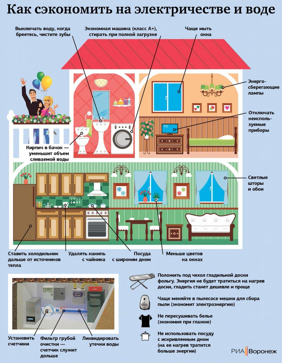 Энергосбережение. что мы понимаем под энергосбережением?