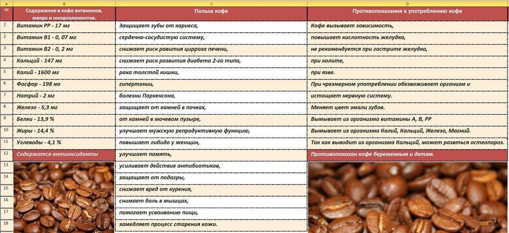 Сердце с кофе