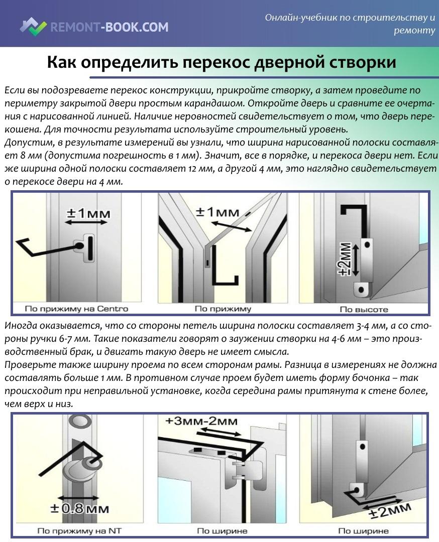 Как сделать дверку из пластиковых панелей  варианты решений - первый дверной