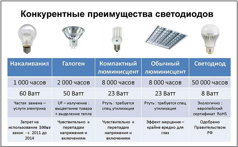 Как выбрать лампы освещения для дома. всё о лампочках.