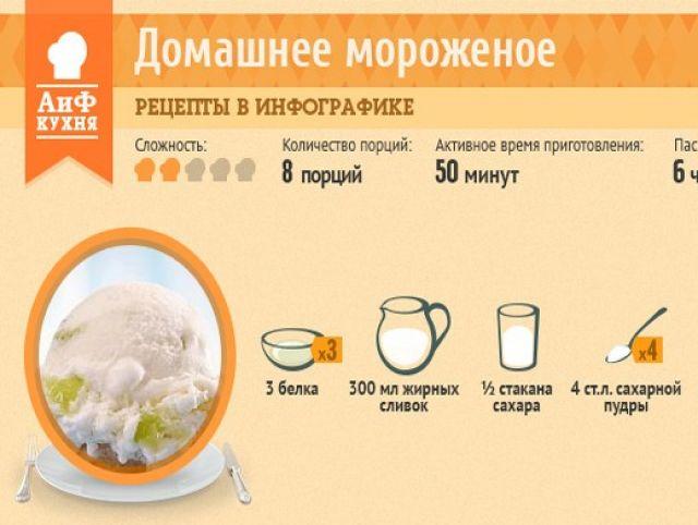 Мороженое из двух ингредиентов – кулинарный рецепт