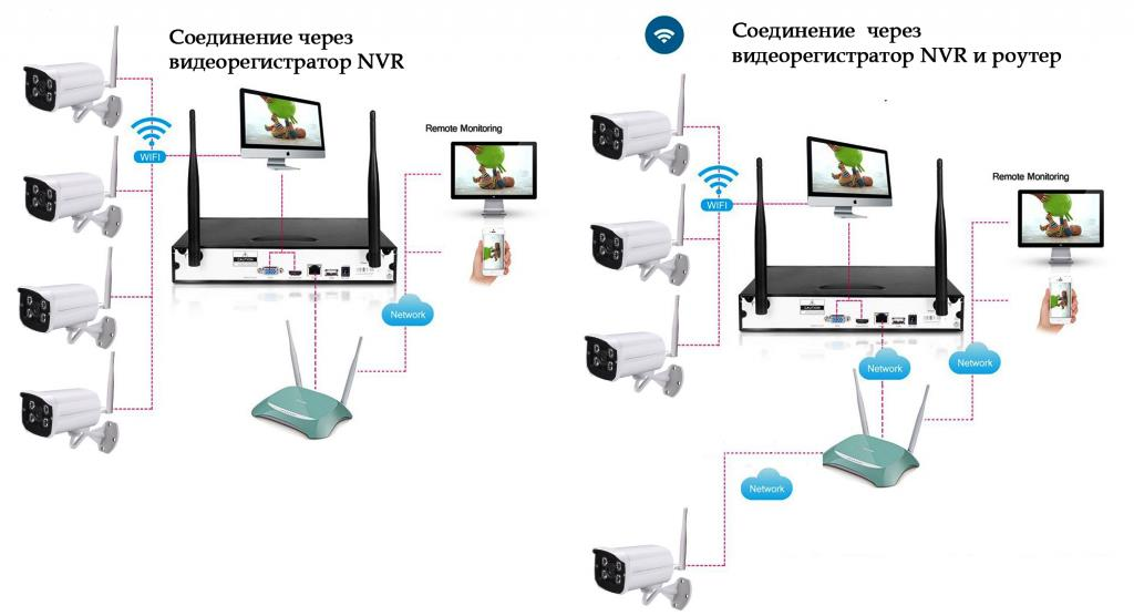 Как из камеры видеонаблюдения сделать веб-камеру