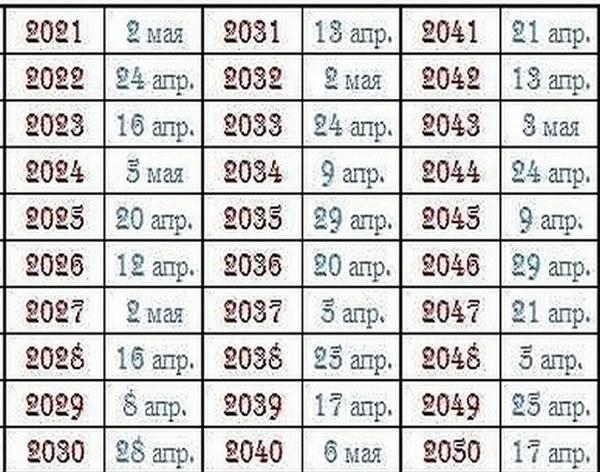Пасха 2021 - какого числа светлое христово воскресение. традиции, пасхальный стол