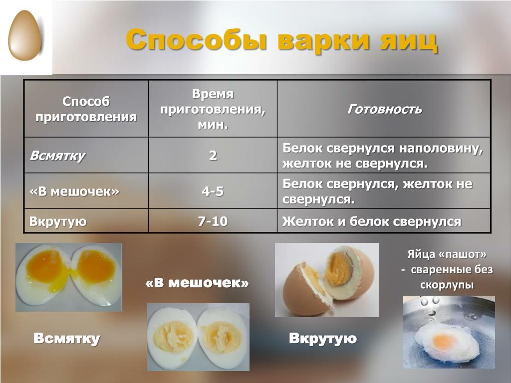 Как и сколько варить яйца в мешочек - лайфхакер