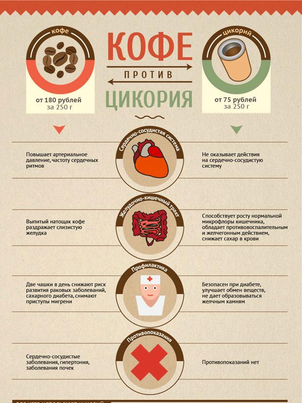 Влияние кофе на сердце и сосуды