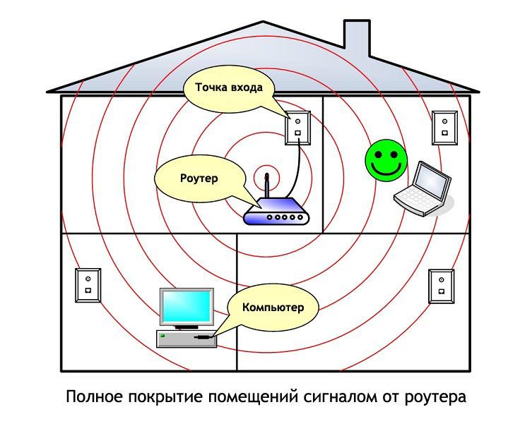 Как усилить wi fi сигнал проверенными, надежными способами