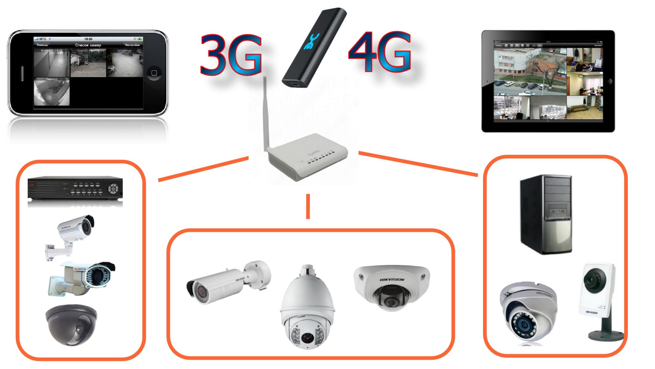 Видеонаблюдение через web камеру преимущества и недостатки, разновидности и структура