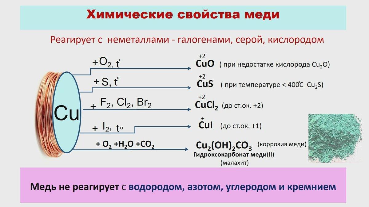 Синтез медного комплекса фталоцианина на основе 5-гидроксихинолиновой кислоты   статья в журнале «молодой ученый»