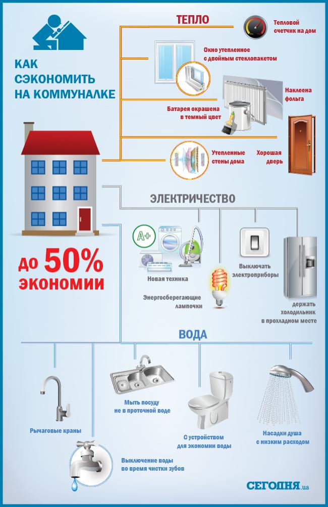 Как экономить электроэнергию в квартире и частном доме: советы и рекомендации