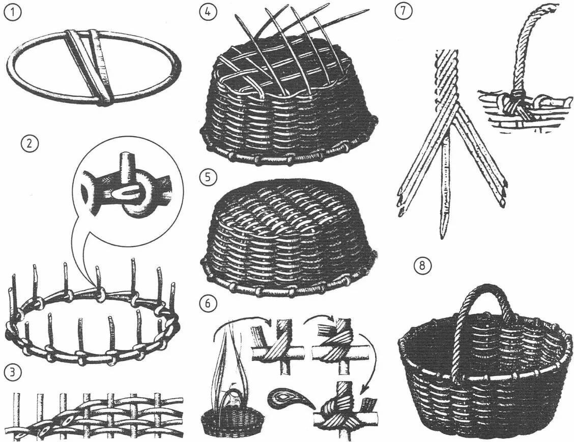 Плетение лукошка из журнальной лозы