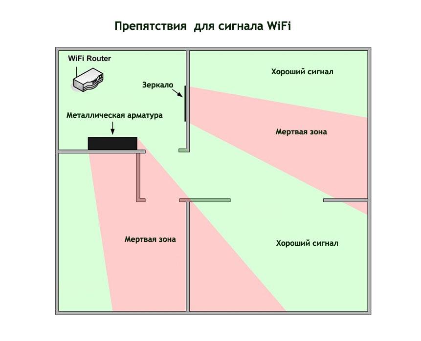 Как передать wifi на большое расстояние: примеры сети | твой сетевичок