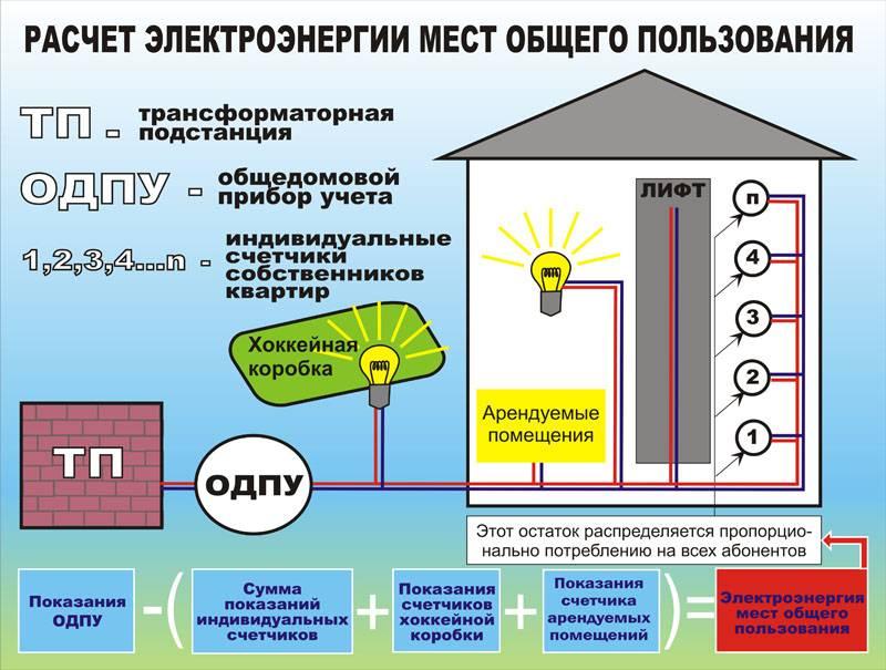 Вся правда об экономителях электроэнергии