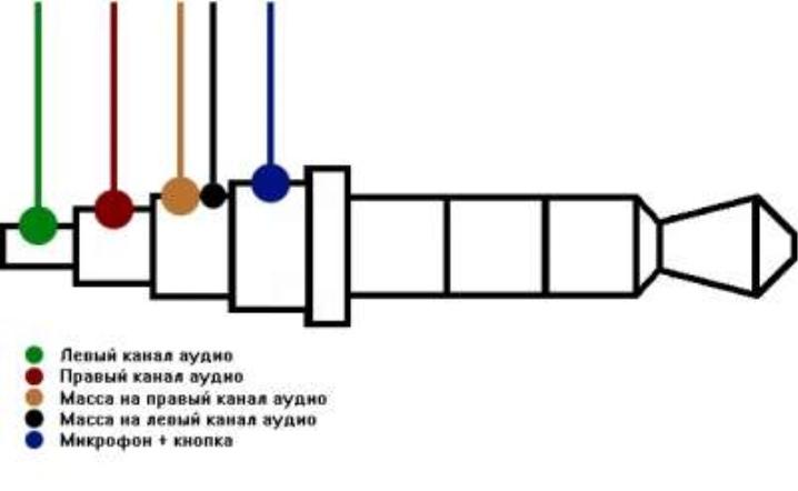 Ремонт наушников — как припаять штекер к наушникам