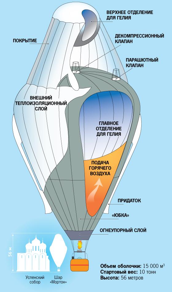 Кто изобрел воздушный шар? братья монгольфье. воздушный шар с корзиной
