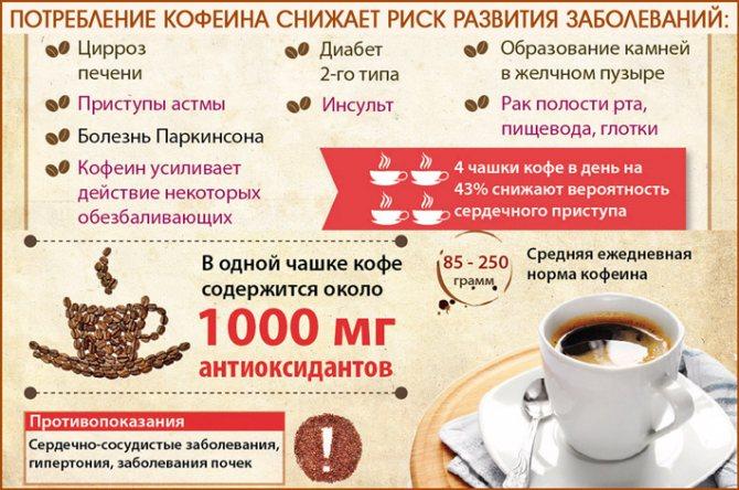 Тахикардия от кофе - сердце в норме