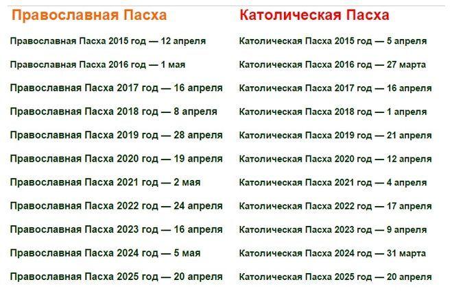 Католическая пасха в 2021 году - какого числа и как отмечать