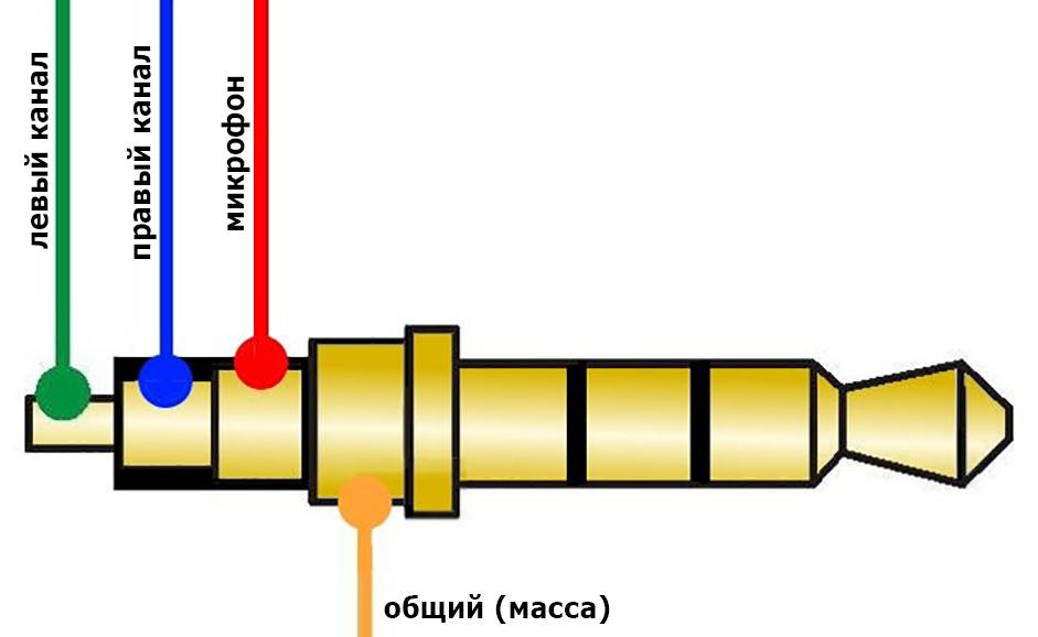 Как припаять штекер к наушникам - ремонт наушников своими руками | audio geek