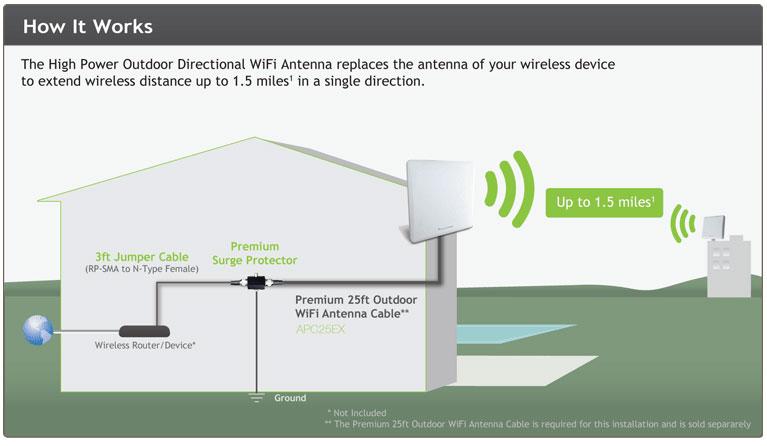 Больше – лучше? сколько антенн должен иметь хороший wi-fi-роутер — onlime блог