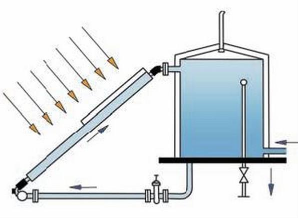 «водогрейка» самодельный солнечный коллектор для нагрева воды