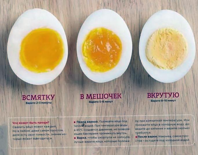 Как сварить яйцо в мешочек по пошаговому рецепту с фото