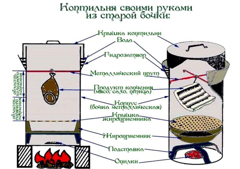 Как сделать домашнюю коптильню своими руками – простые способы постройки коптилен и для холодного и горячего копчения