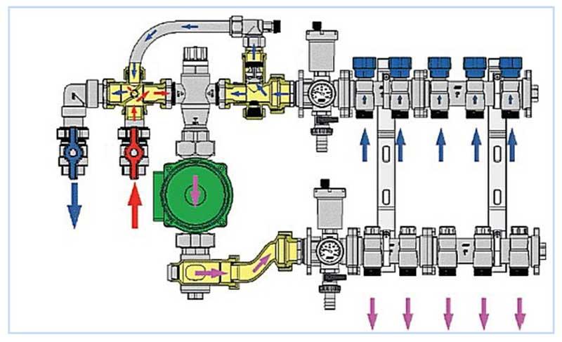 Коллекторная система отопления частного дома: схема коллекторной разводки на фото и видео