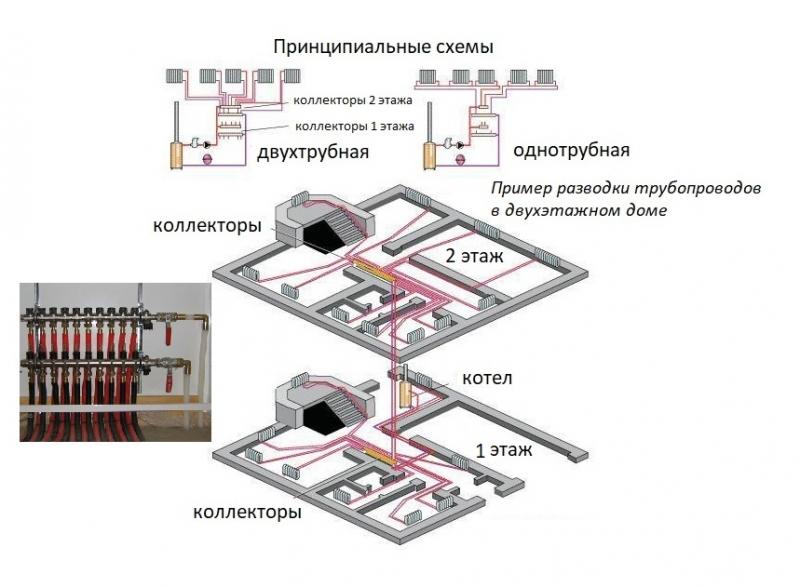 Коллекторы для отопления: разновидности и правила установки