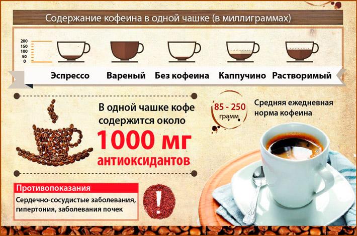 Влияет ли кофе на развитие тахикардии