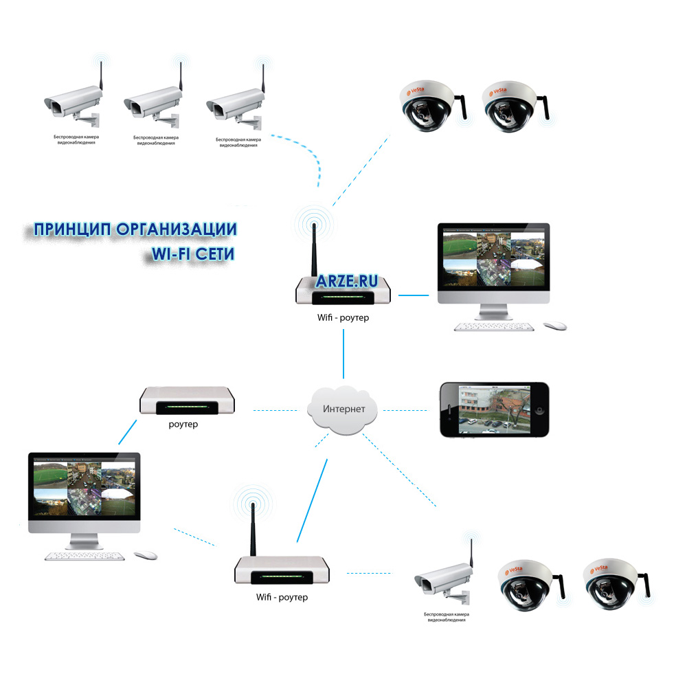 Удобное видеонаблюдение онлайн через интернет с помощью камер