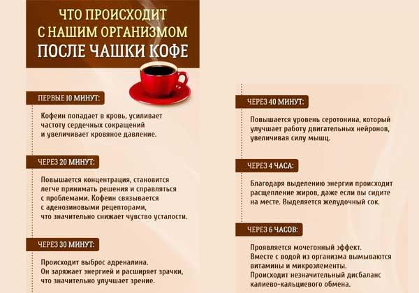 Может ли кофе негативно влиять на сердце?