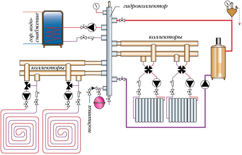 Распределительный коллектор отопления: гребенка, коллекторная группа, для чего нужен отопительный коллектор в водяной системе, виды, устройство, принцип работы, как работает, регулировка