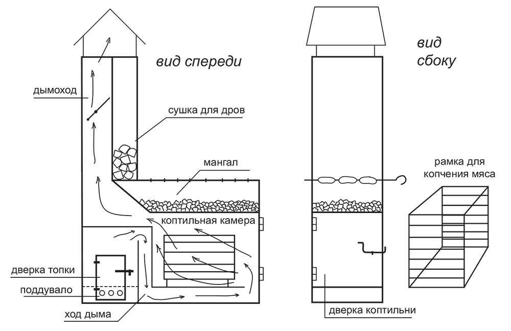Коптильня холодного копчения своими руками в домашних условиях