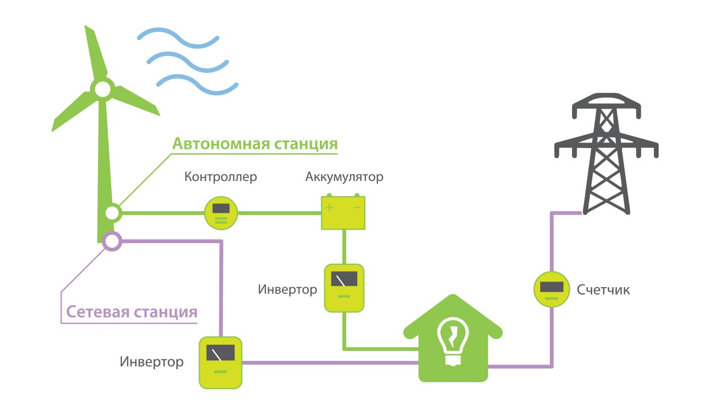 Ветрогенератор для частного дома — как выбрать и как сделать своими руками