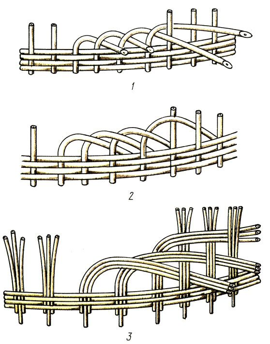 ᐈ  ? ? корзины из лозы и ивы пошаговая инструкция для начинающих | ⭐ 2020 дизайн интерьера a-r-s