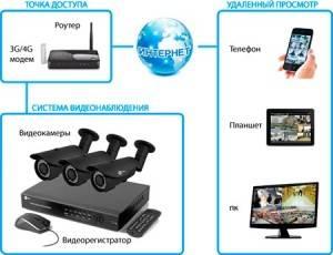 Система домашнего и наружного видео наблюдения с помощью веб-камеры.