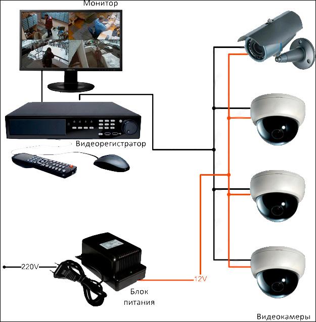 Как из веб-камеры сделать камеру видеонаблюдения? удаленное наблюдение с помощью веб-устройств и компьютера. как в домашних условиях своими рукам установить видеонаблюдение?