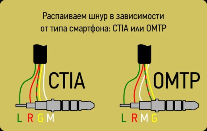 Как починить провод от наушников возле штекера: мастер-класс по ремонту миниджека