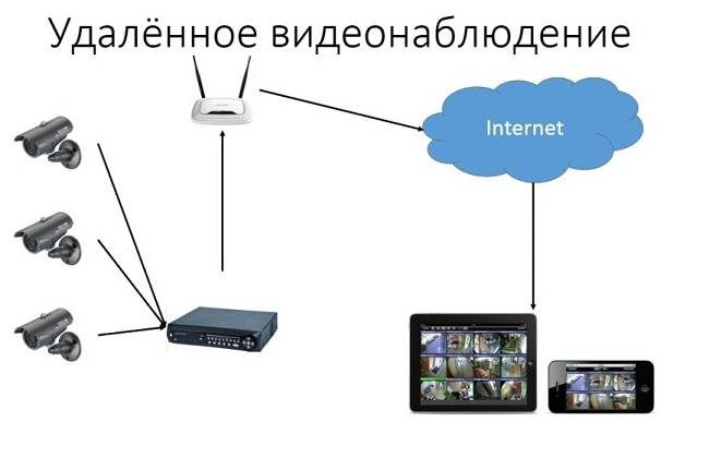 Выбираем ip-камеру для дачи: 7 моделей для наружного видеонаблюдения. cтатьи, тесты, обзоры