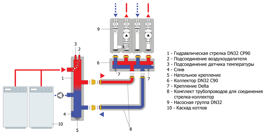 Идеальная температура в доме — его заслуга! подключение коллектора отопления: что это такое и как выполнить