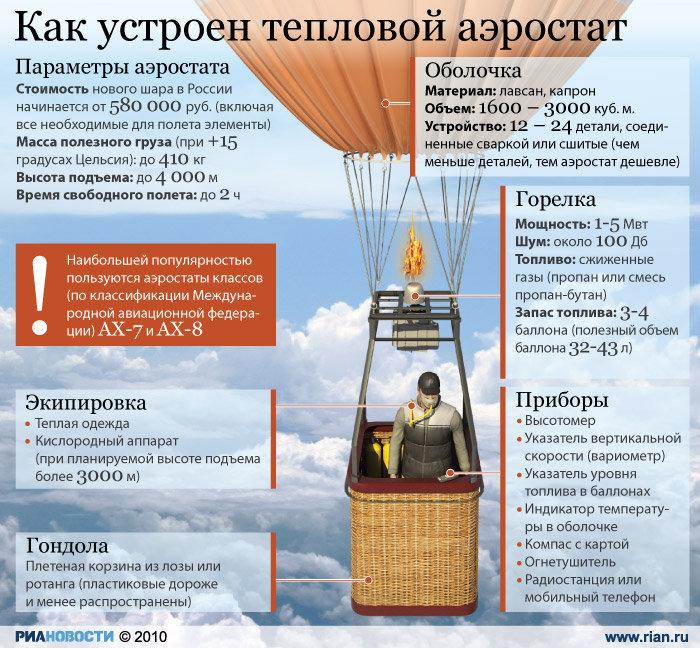 Полет на большом воздушном шаре – безобидная забава или смертельный риск?