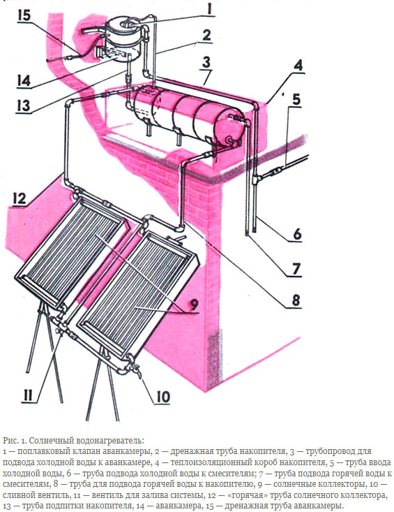 Солнечный коллектор: изготовление своими руками и особенности эксплуатации