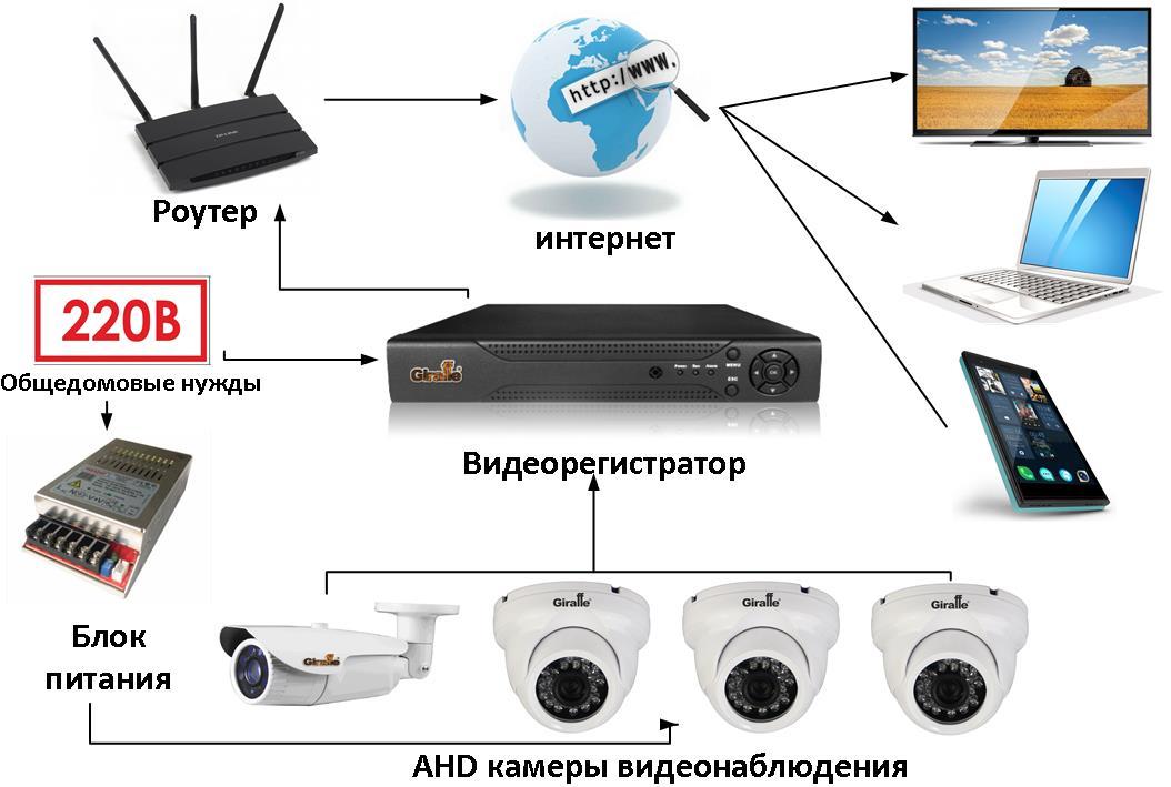 Как из камеры видеонаблюдения сделать веб-камеру: виды видеокамер, специально по