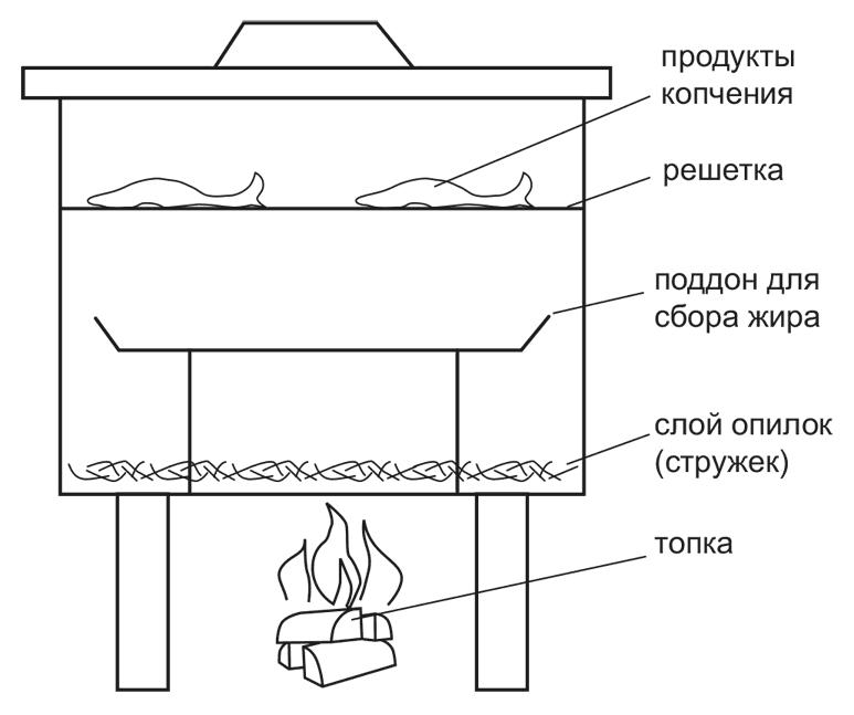 Как сделать коптильню своими руками холодного и горячего копчения