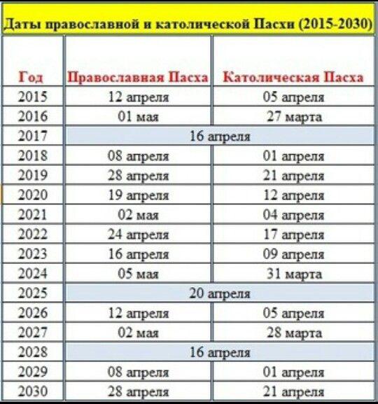 Даты православной пасхи с 1800 по 2100 год