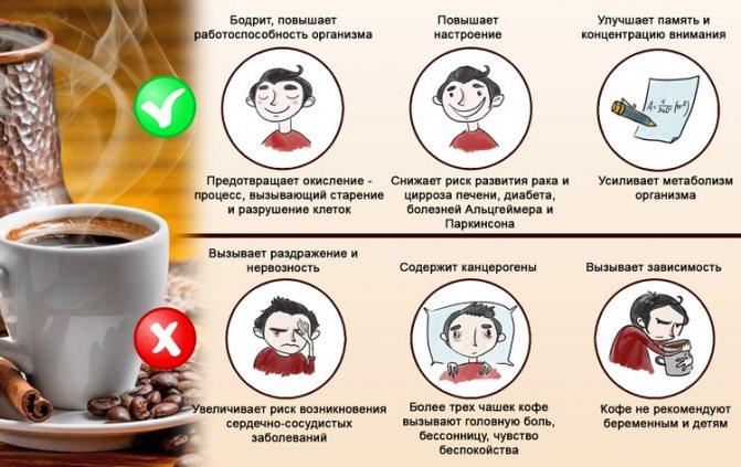 Как кофе влияет на сердце, мнение специалистов